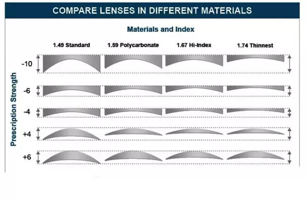 lens thickness comparison